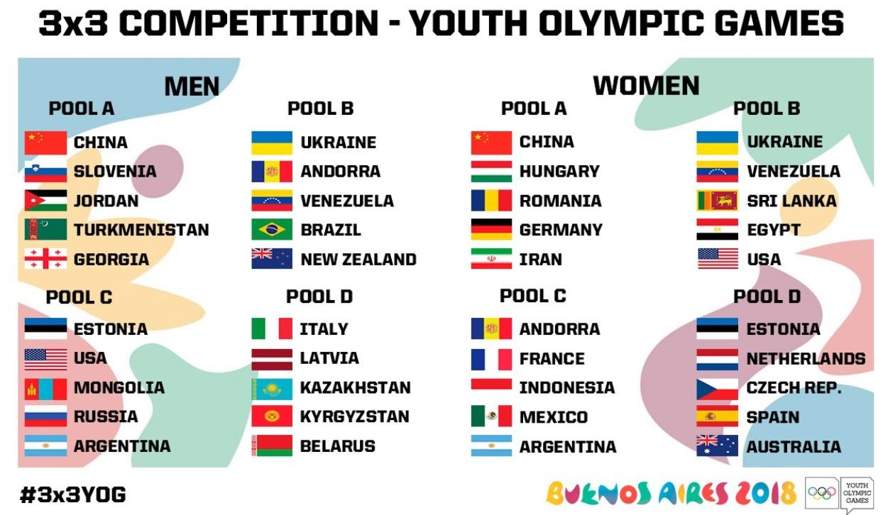 Kihirdették a csoportbeosztást az Ifjúsági olimpiára
