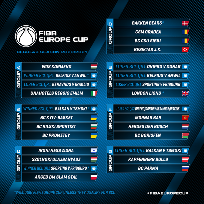 FIBA Europe Cup: Kisorsolták a Körmend és a Szolnok csoportjait