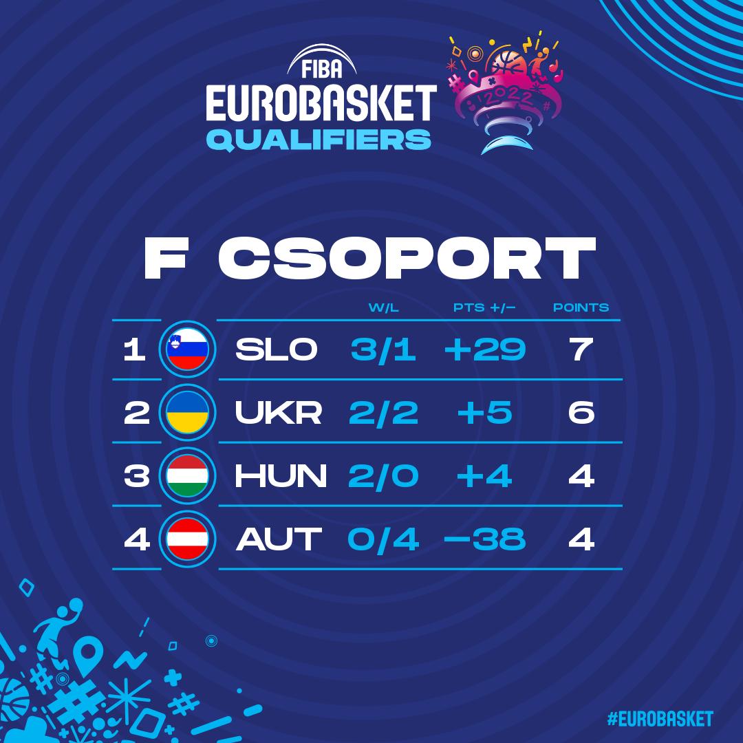 Egy lépésre vagyunk a 2022-es férfi Európa-bajnokságtól