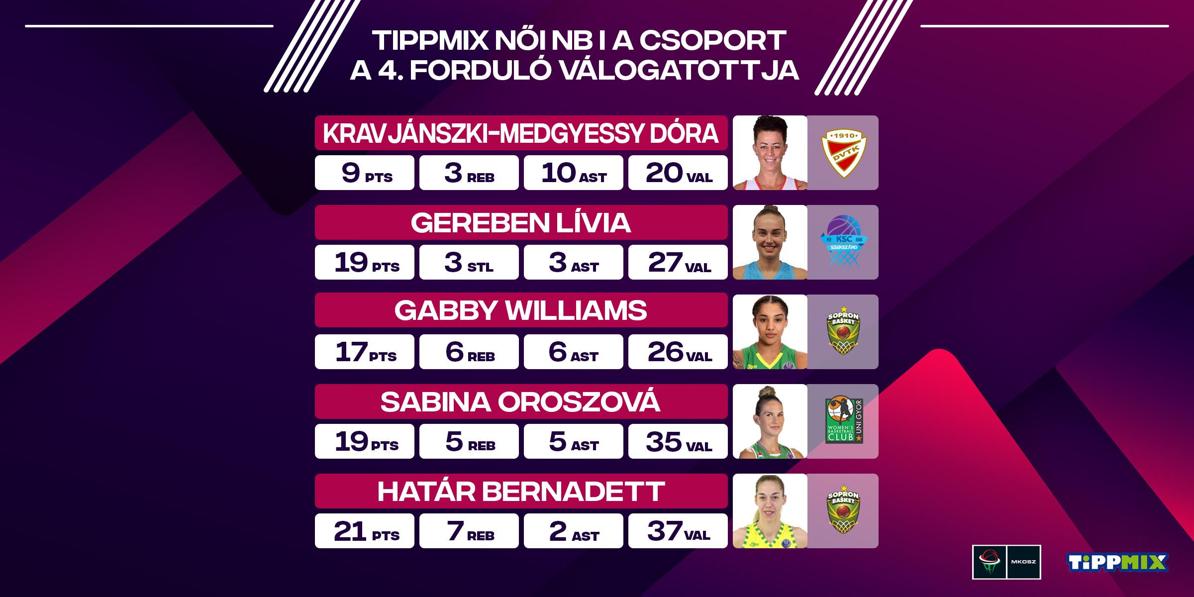 Tippmix Női NB I A csoport: A 4. forduló válogatottja